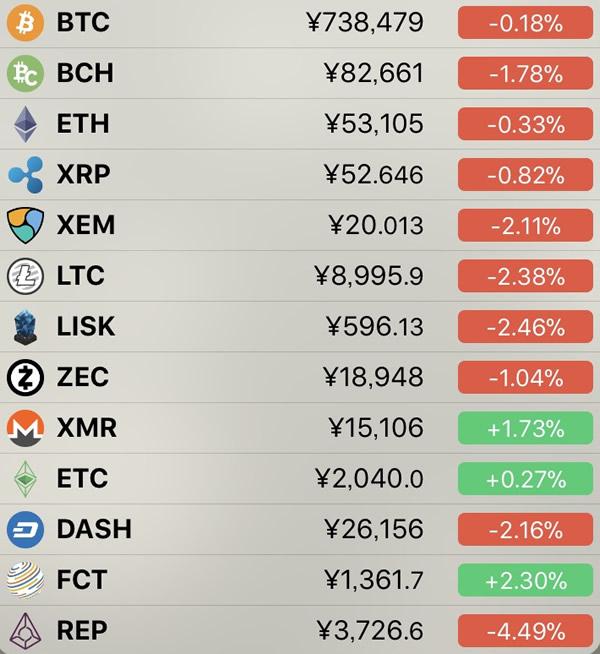 仮想通貨価格-前日比-7月9日