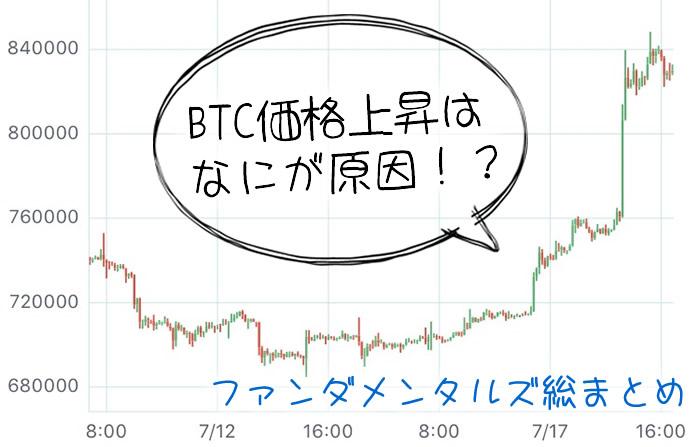 BTC価格上昇