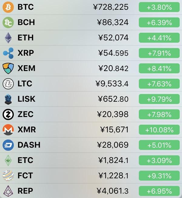 仮想通貨価格-前日比-7月3日