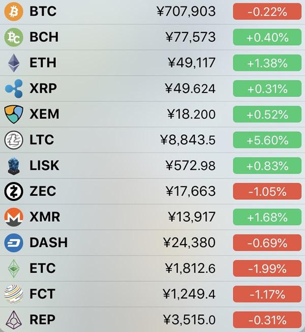 仮想通貨価格-前日比-7月11日