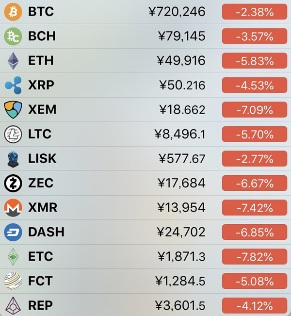 仮想通貨価格-前日比-7月10日