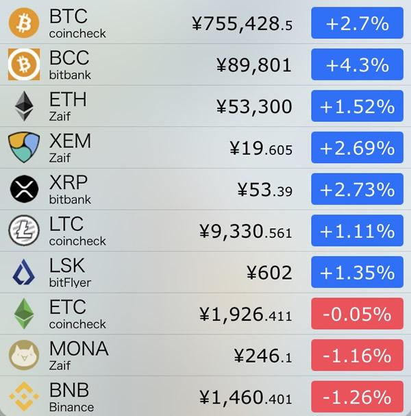 仮想通貨価格-前日比-7月17日