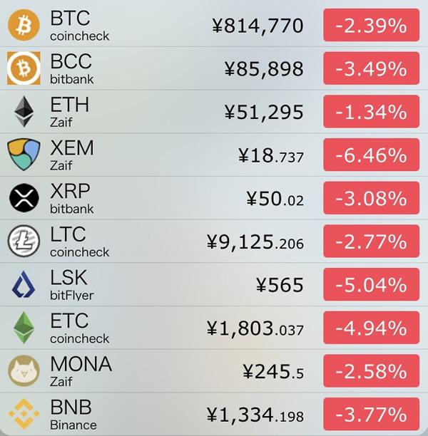 仮想通貨価格-前日比-7月21日