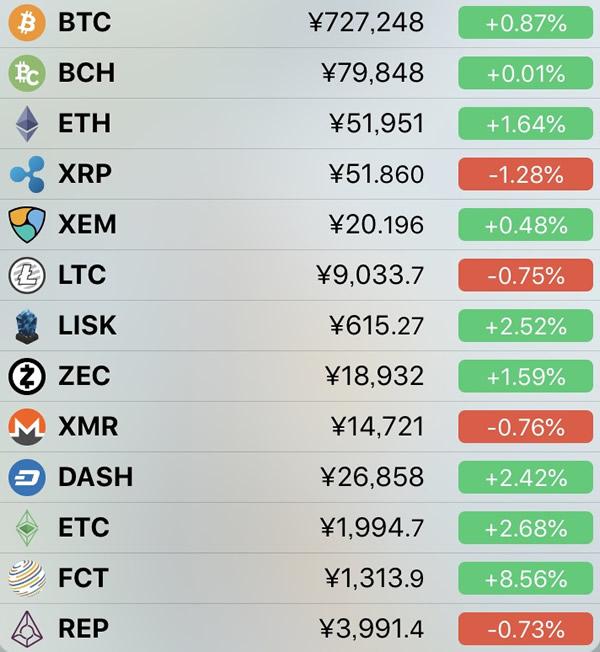仮想通貨価格-前日比-7月7日