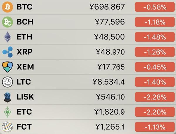 仮想通貨価格-前日比-7月14日