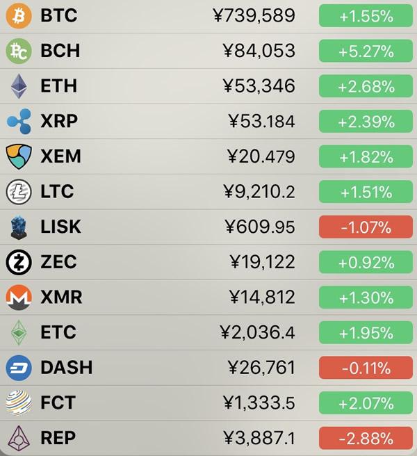仮想通貨価格-前日比-7月8日