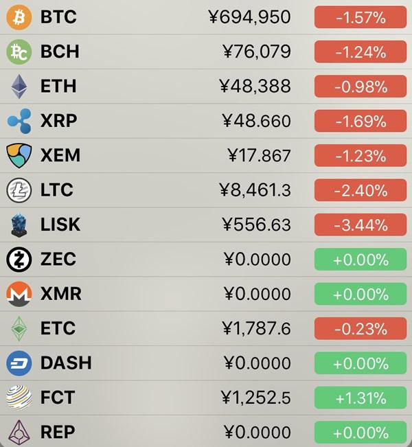仮想通貨価格-前日比-7月12日