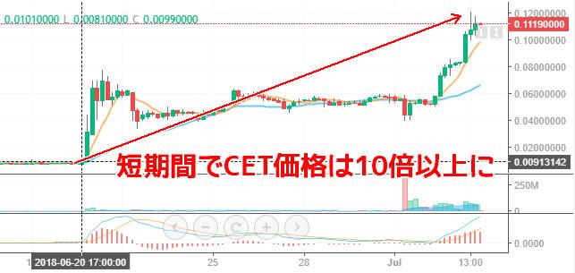 CETチャート