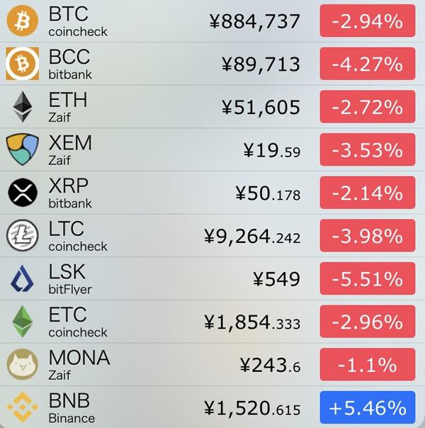 仮想通貨価格-前日比-7月27日