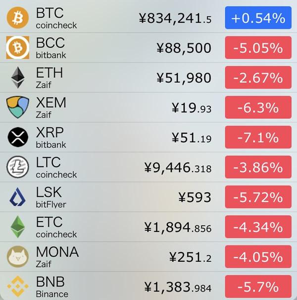 仮想通貨価格-前日比-7月20日