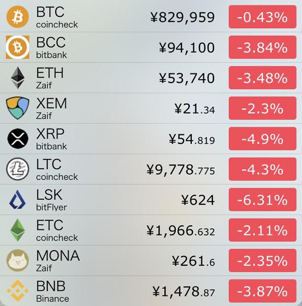 仮想通貨価格-前日比-7月19日