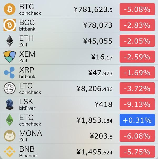 仮想通貨価格-前日比-8月5日