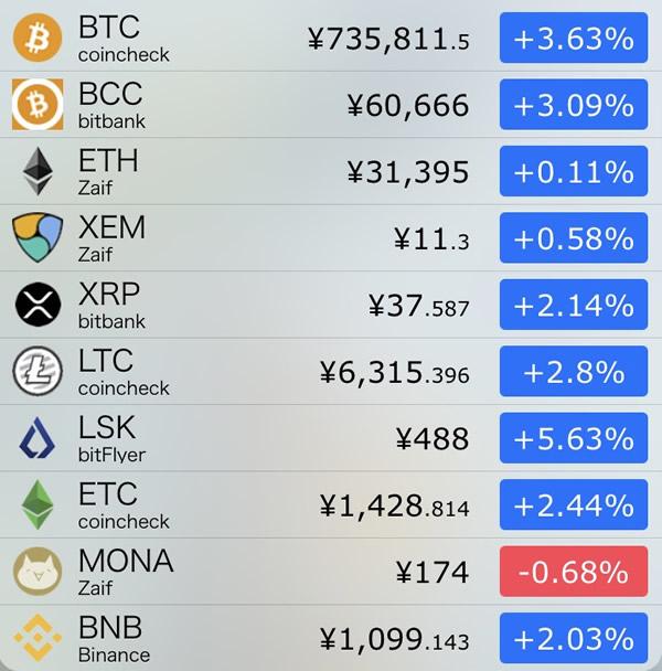 仮想通貨価格-前日比-8月22日