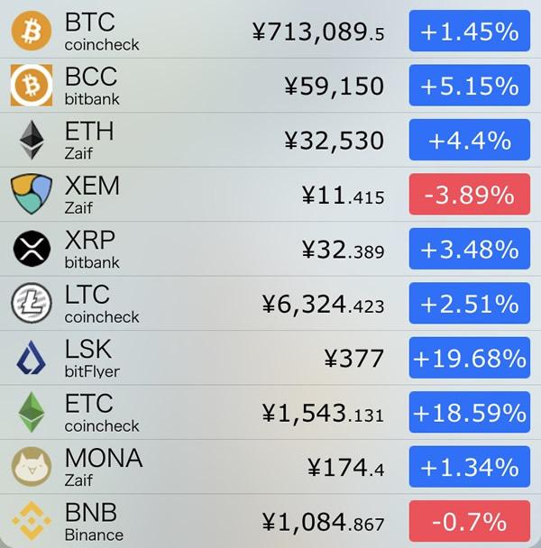 仮想通貨価格-前日比-8月16日