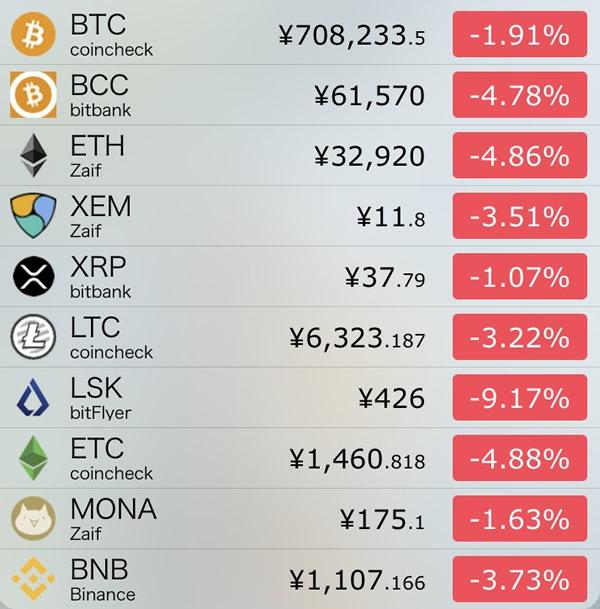 仮想通貨価格-前日比-8月19日