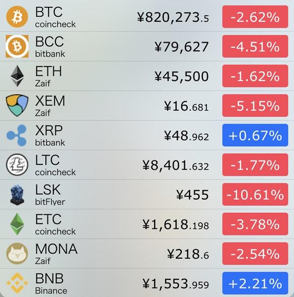 仮想通貨価格-前日比-8月3日