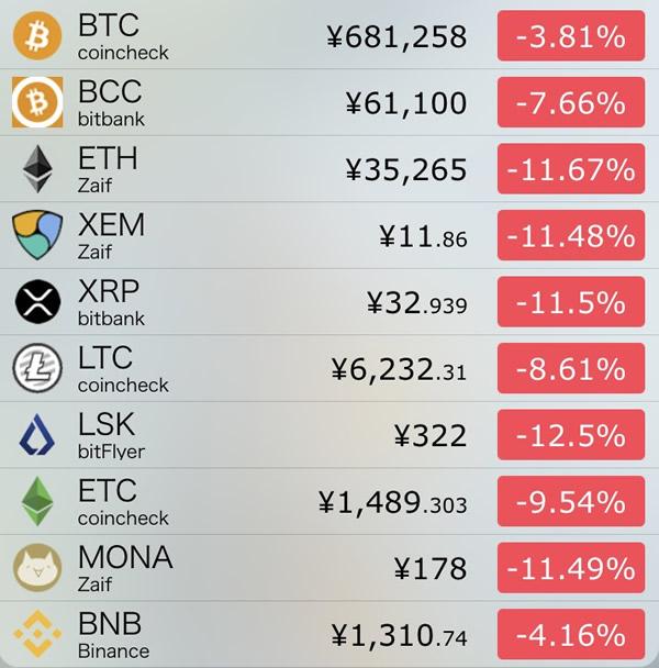 仮想通貨価格-前日比-8月11日