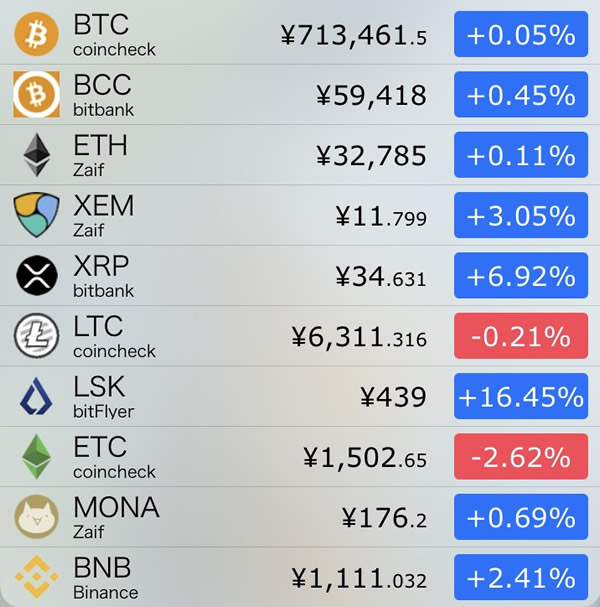 仮想通貨価格-前日比-8月17日