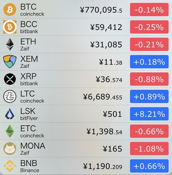 仮想通貨価格-前日比-8月31日