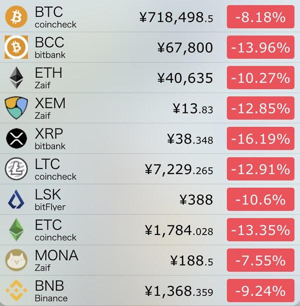 仮想通貨価格-前日比-8月8日