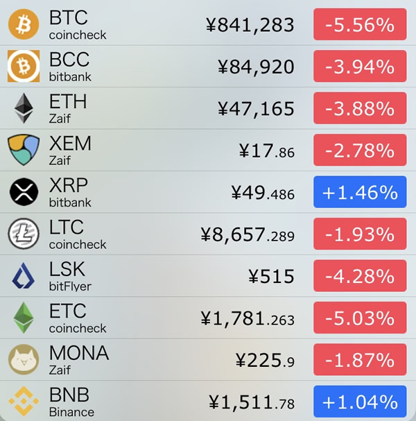 仮想通貨価格-前日比-8月1日