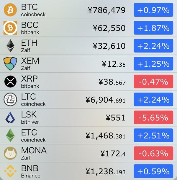 仮想通貨価格-前日比-8月29日