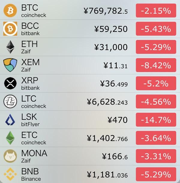 仮想通貨価格-前日比-8月30日