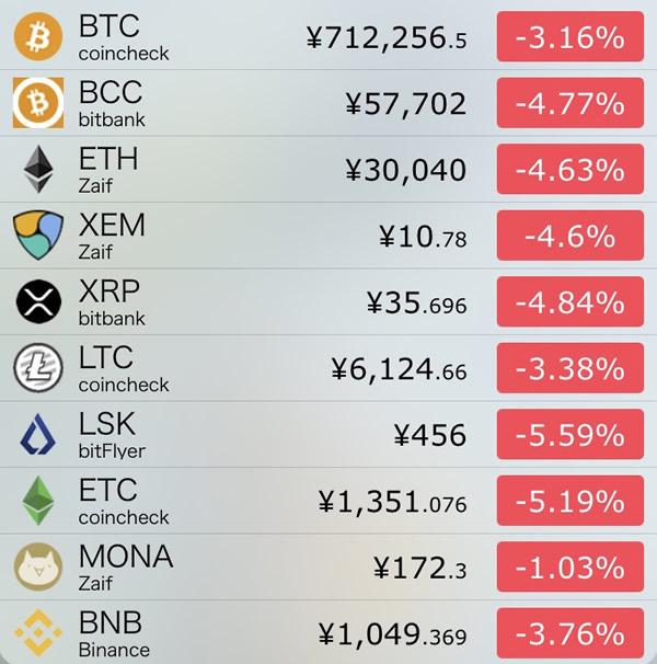 仮想通貨価格-前日比-8月23日