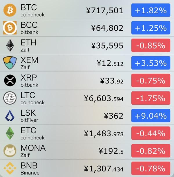 仮想通貨価格-前日比-8月13日