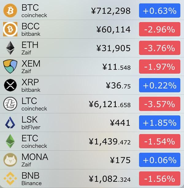 仮想通貨価格-前日比-8月20日