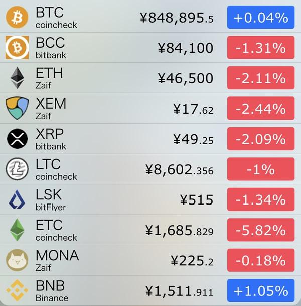 仮想通貨価格-前日比-8月2日