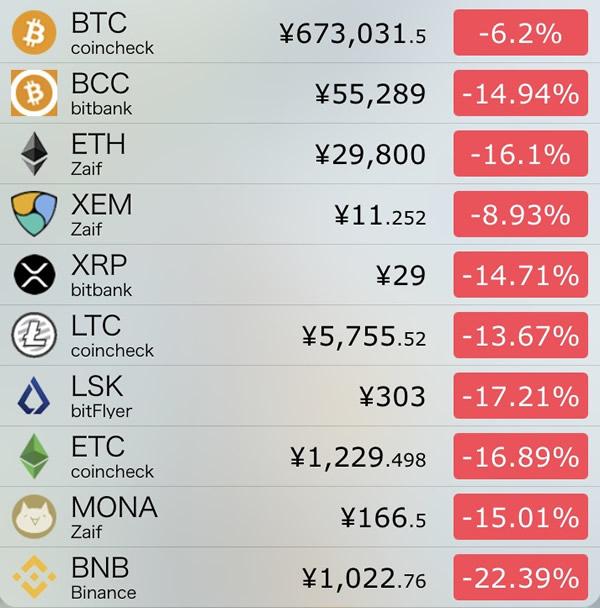 仮想通貨価格-前日比-8月14日