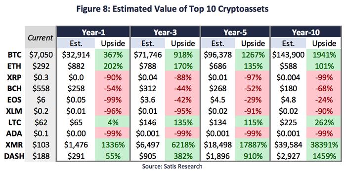 仮想通貨の価格予想