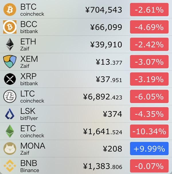 仮想通貨価格-前日比-8月9日