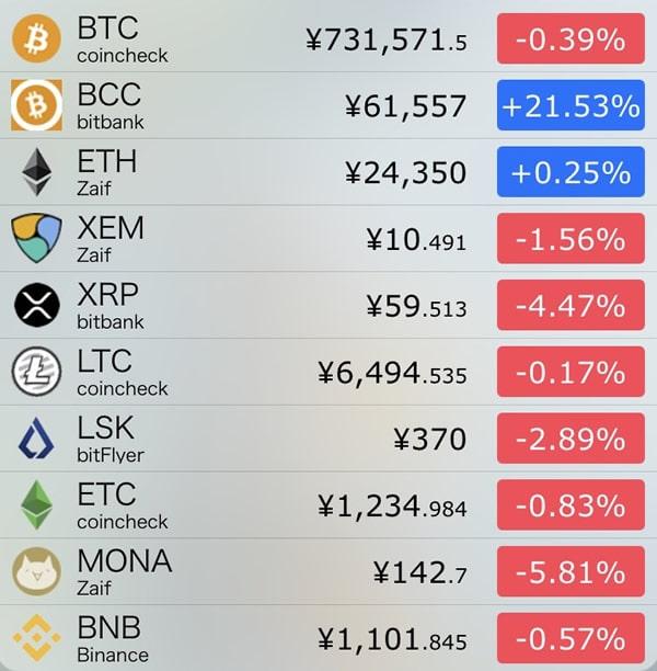 9月27日仮想通貨前日比