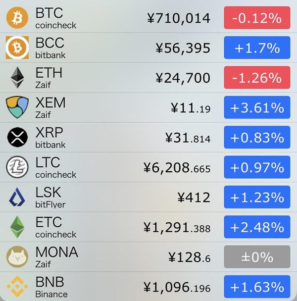 仮想通貨価格-前日比-9月7日