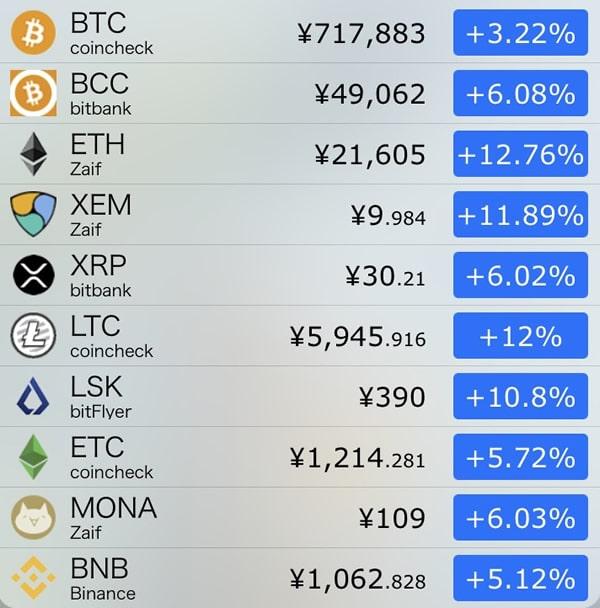 9月13日仮想通貨前日比