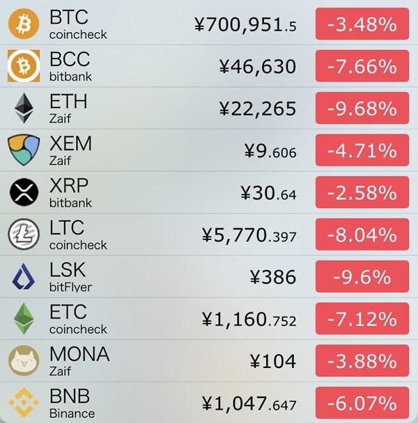 9月18日仮想通貨前日比