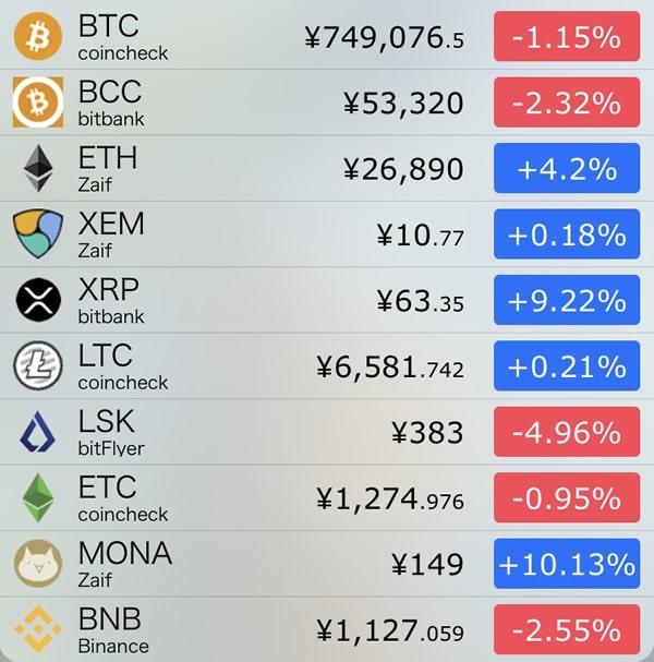 9月22日仮想通貨前日比