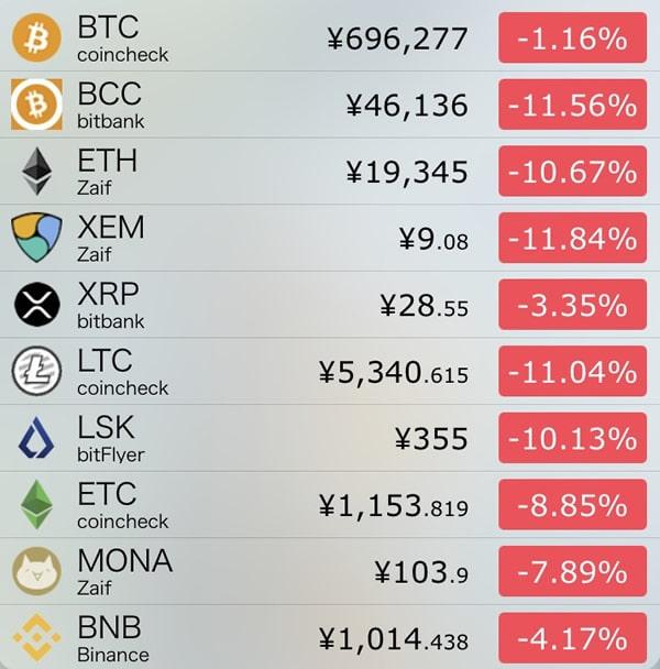 仮想通貨価格-前日比-9月12日