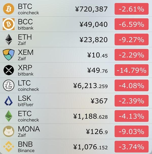 9月25日仮想通貨前日比
