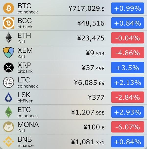9月20日仮想通貨前日比