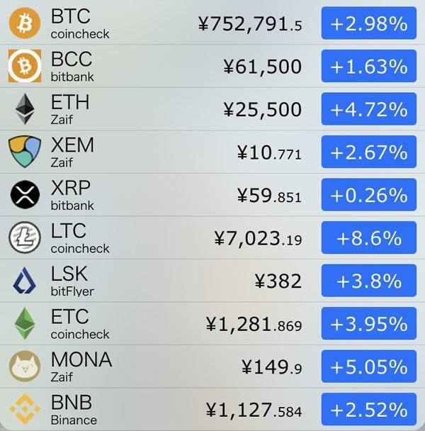 9月28日仮想通貨前日比