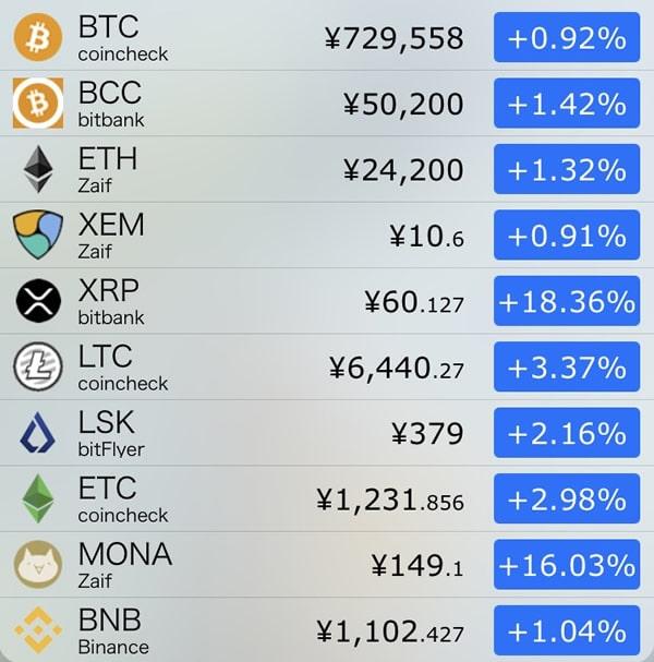 9月26日仮想通貨前日比
