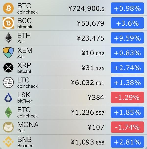 9月14日仮想通貨前日比