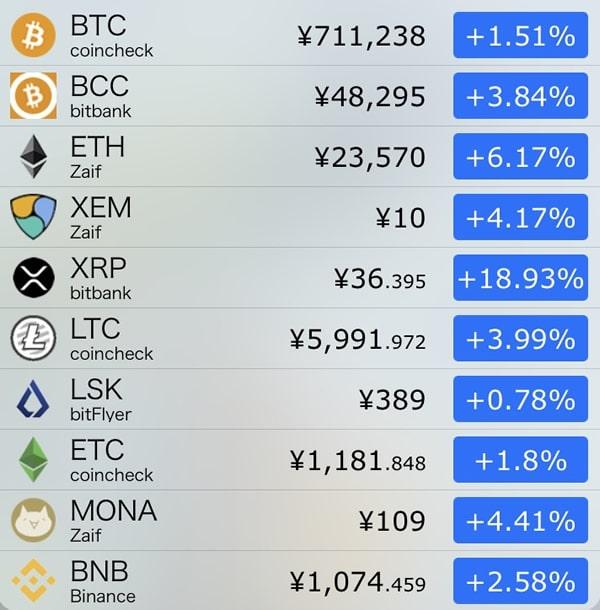 9月19日仮想通貨前日比