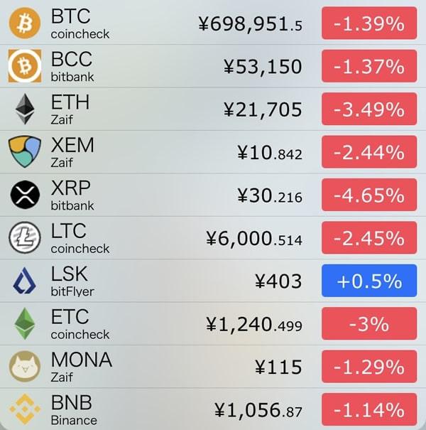 仮想通貨価格-前日比-9月10日