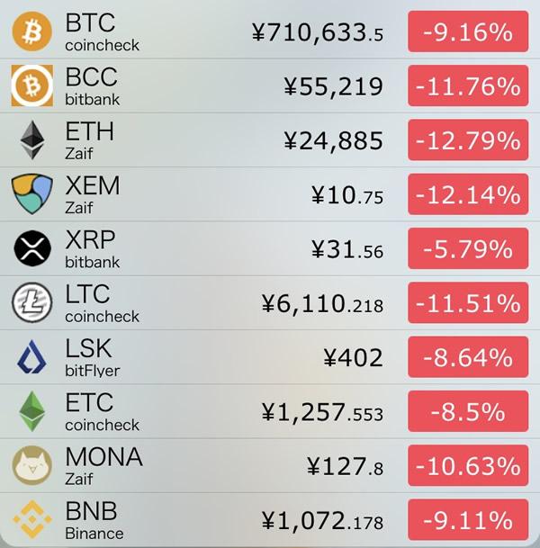 仮想通貨価格-前日比-9月6日