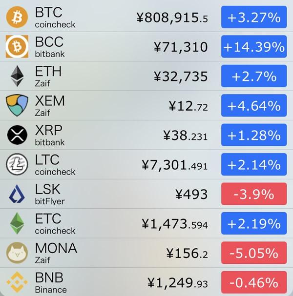 仮想通貨価格-前日比-9月2日