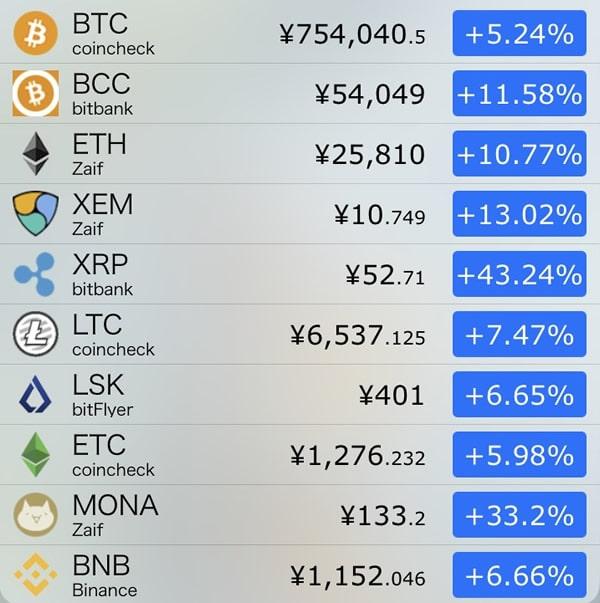 9月21日仮想通貨前日比